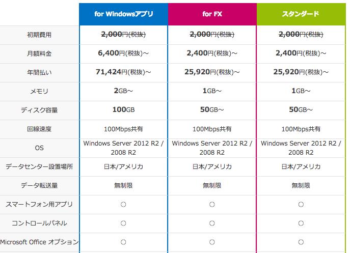 デスクトップクラウドの価格