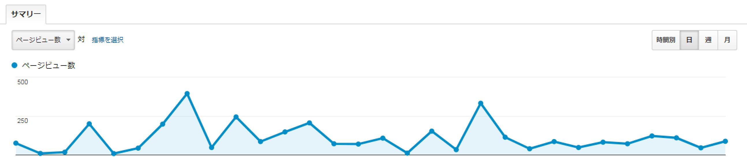 クラブ生の1ヶ月目のブログアクセス数