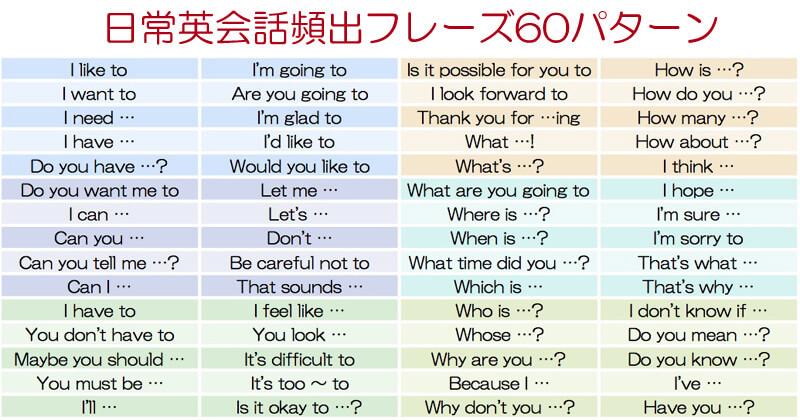 7+English七田式60日完全記憶英会話は
